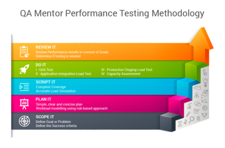 Mobile App Testing Goals and Methodologies