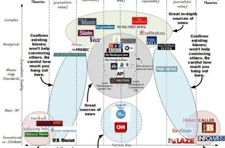 Where To Find Unbiased News