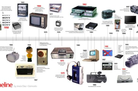 Apple Inc – The Evergreen Evolving Computer Firm