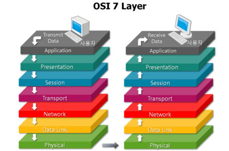 Understanding the OSI 7Layer Networking Model