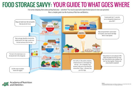 10 Food Safety Guide Tips For The Holiday